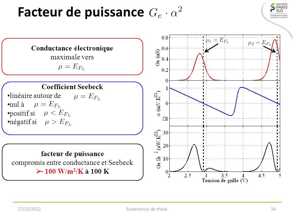 Facteur de puissance 17/12/2012Soutenance de thèse34 Conductance électronique maximale vers facteur de puissance compromis entre conductance et Seebec