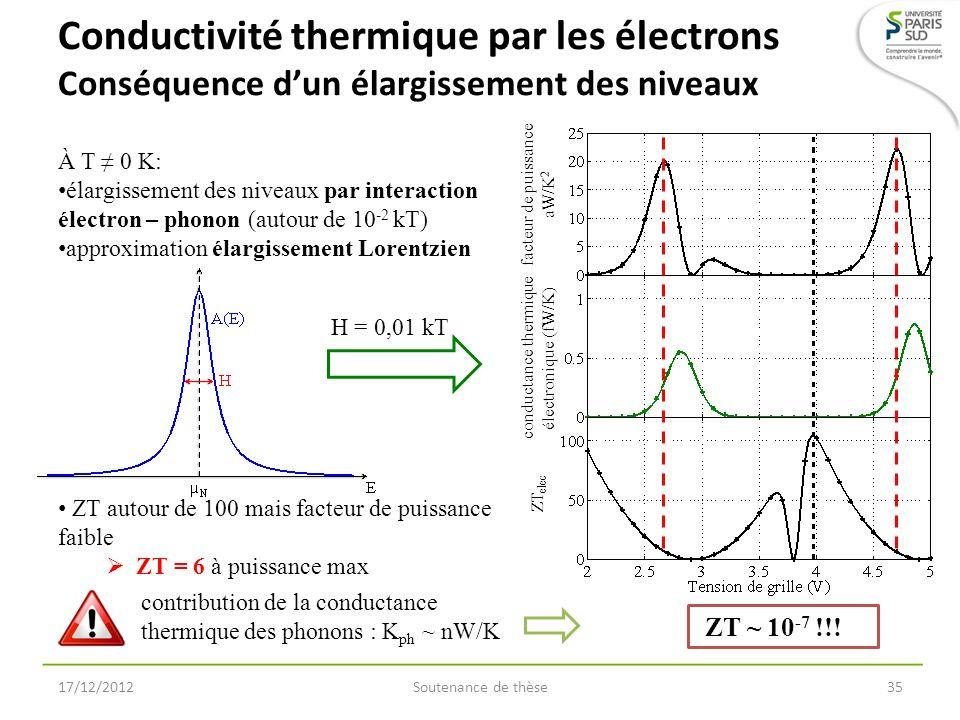 facteur de puissance aW/K 2 conductance thermique électronique (fW/K) ZT elec Conductivité thermique par les électrons Conséquence dun élargissement d