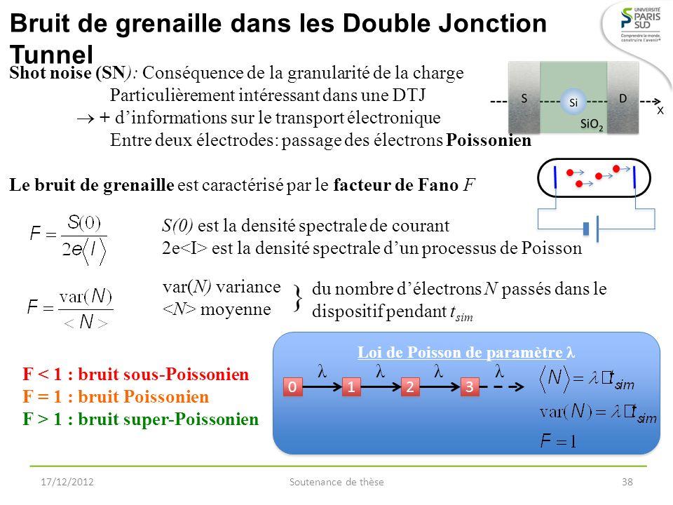 Bruit de grenaille dans les Double Jonction Tunnel 17/12/2012Soutenance de thèse38 Shot noise (SN): Conséquence de la granularité de la charge Particu