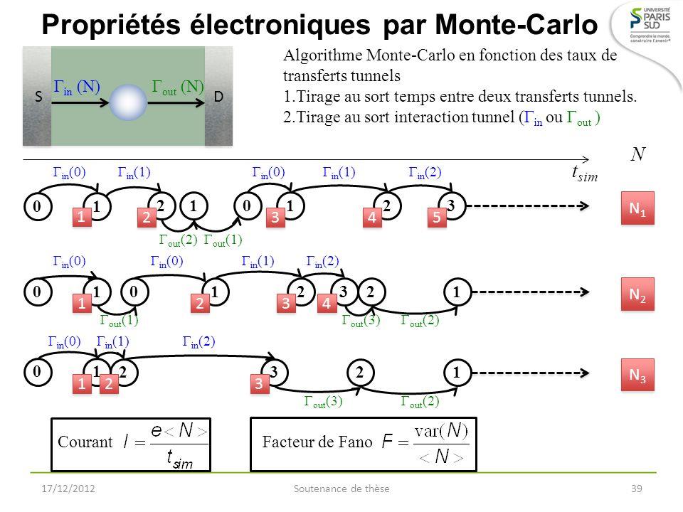 Propriétés électroniques par Monte-Carlo 17/12/2012Soutenance de thèse39 S S D D Γ in (N)Γ out (N) Algorithme Monte-Carlo en fonction des taux de tran