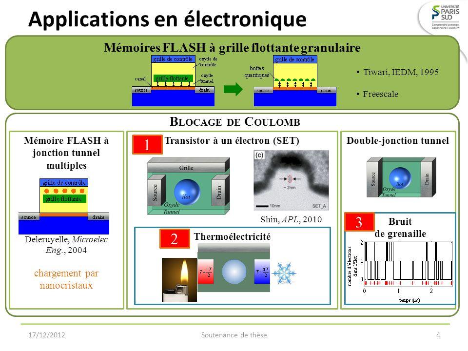 Blocage de Coulomb Soutenance de thèse15 Transistor à un électron (SET) : contrôle par la grille 17/12/2012 O SCILLATIONS DE C OULOMB Energie de charge: (énergie à apporter pour ajouter un électron dans lîlot)