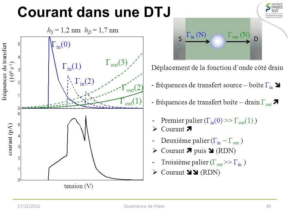 Courant dans une DTJ 17/12/2012Soutenance de thèse40 fréquences de transfert (10 8 s -1 ) courant (pA) Γ in (0) Γ in (1) Γ out (2) Γ out (1) Γ out (3)