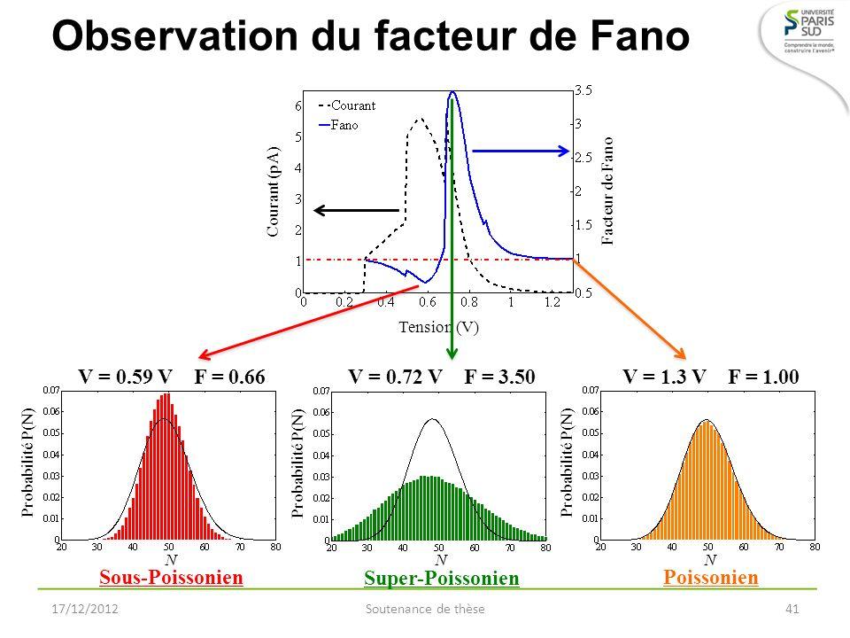 Observation du facteur de Fano 17/12/2012Soutenance de thèse41 N Probabilité P(N) V = 0.72 V F = 3.50 Super-Poissonien N Probabilité P(N) V = 0.59 V F