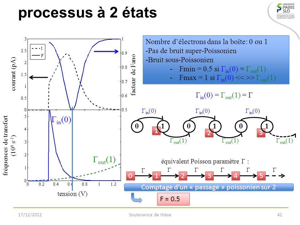 Γ in (0) Γ out (1) fréquences de transfert (10 8 s -1 ) courant (pA) tension (V) facteur de Fano processus à 2 états 17/12/2012Soutenance de thèse42 N
