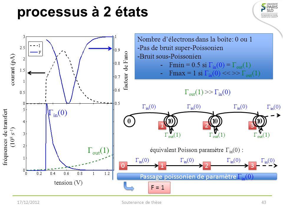 processus à 2 états 17/12/2012Soutenance de thèse43 Nombre délectrons dans la boîte: 0 ou 1 -Pas de bruit super-Poissonien -Bruit sous-Poissonien -Fmi