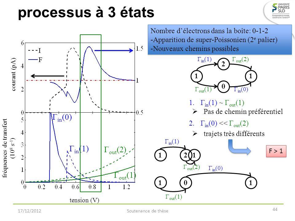 processus à 3 états 17/12/2012Soutenance de thèse 44 Nombre délectrons dans la boîte: 0-1-2 -Apparition de super-Poissonien (2 e palier) -Nouveaux che
