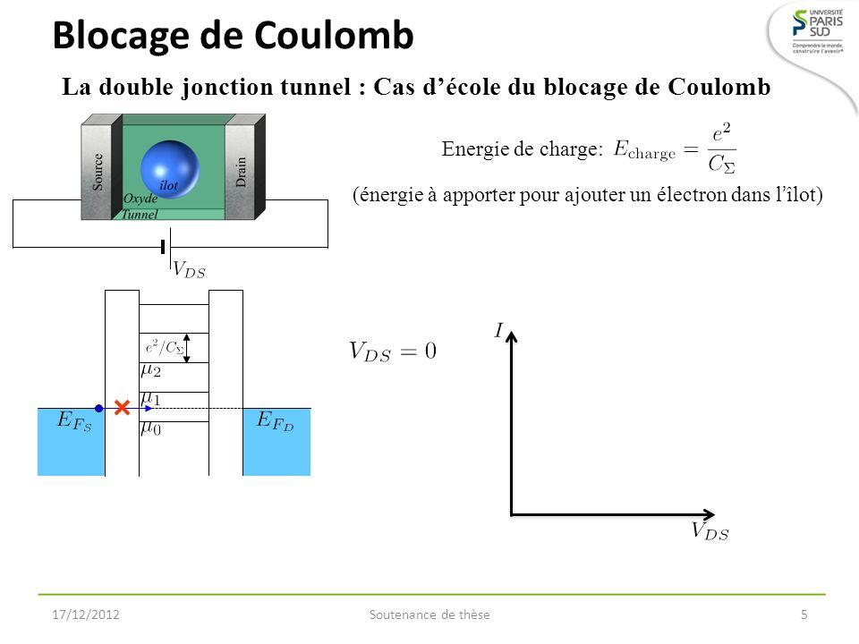 Soutenance de thèse6 La double jonction tunnel : Cas décole du blocage de Coulomb Blocage de Coulomb B LOCAGE DE C OULOMB 17/12/2012 Energie de charge: (énergie à apporter pour ajouter un électron dans lîlot)