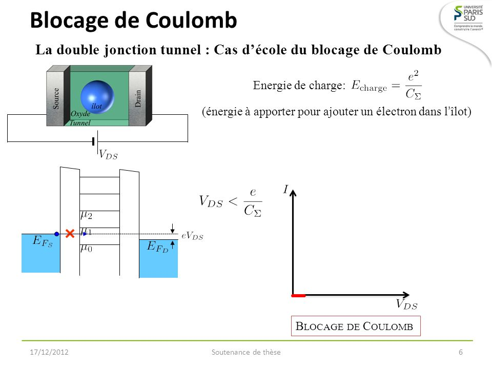 Soutenance de thèse7 La double jonction tunnel : Cas décole du blocage de Coulomb Blocage de Coulomb 17/12/2012 Energie de charge: (énergie à apporter pour ajouter un électron dans lîlot)