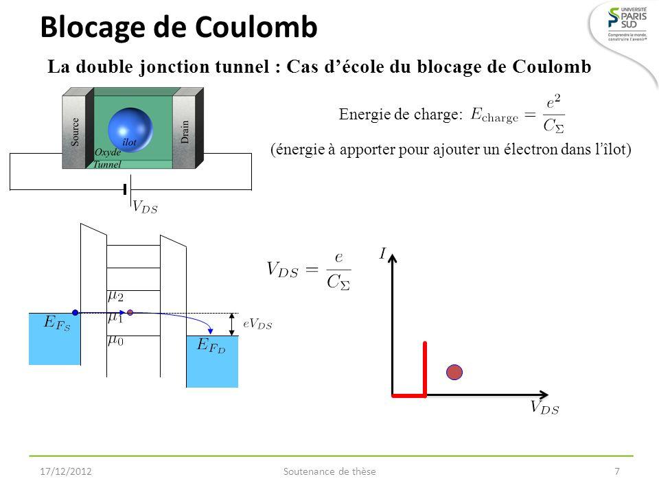 taux de transfert tunnel (10 7 Hz) tension de grille (V) h S = 1,5 nm h D = 1,7 nm h S = 1,7 nm h D = 1,5 nm 0 1 2 1 2 3 0 1 2 1 2 3 Influence dissymétrique source/drain éléments de matrice h S = 1,5 nm h D = 1,7 nm h S = 1,7 nm h D = 1,5 nm tension de grille (V) 17/12/2012Soutenance de thèse28 statistiques de Fermi laissez-passer à 4,2 K densité détats aux électrodes proches à 20 mV éléments de matrice allure du taux de transfert tunnel dépendant uniquement de lépaisseur de barrière