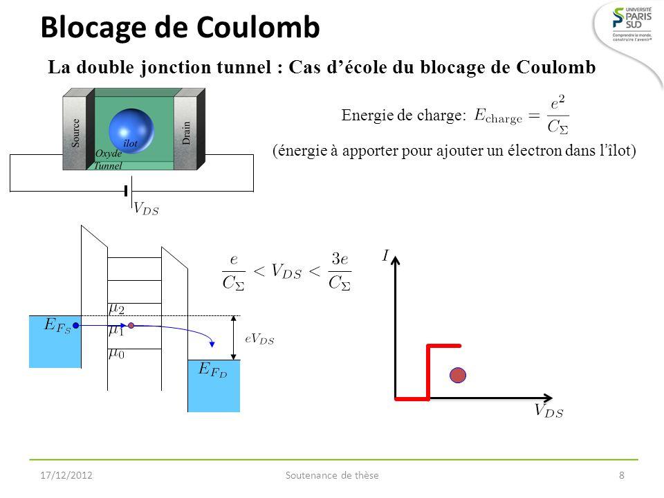 Soutenance de thèse9 La double jonction tunnel : Cas décole du blocage de Coulomb Blocage de Coulomb 17/12/2012 Energie de charge: (énergie à apporter pour ajouter un électron dans lîlot)
