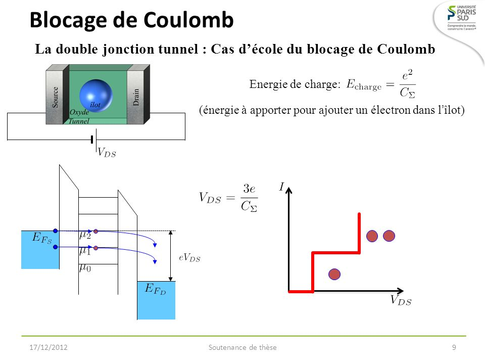 Soutenance de thèse10 La double jonction tunnel : Cas décole du blocage de Coulomb Blocage de Coulomb 17/12/2012 Energie de charge: (énergie à apporter pour ajouter un électron dans lîlot) E SCALIER DE C OULOMB