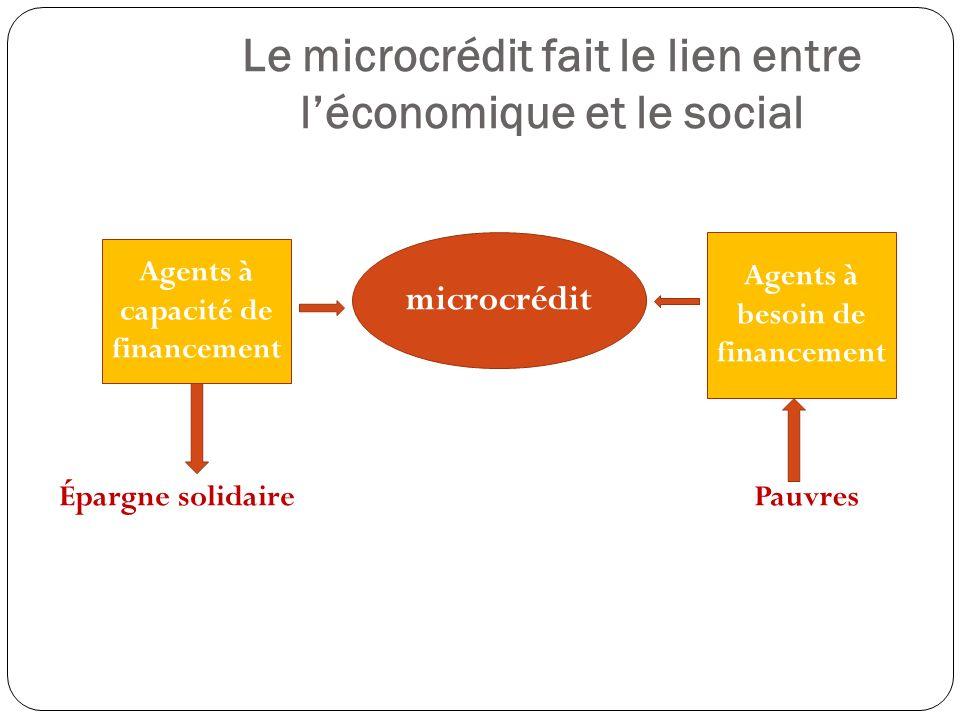 Le microcrédit fait le lien entre léconomique et le social microcrédit Agents à capacité de financement Agents à besoin de financement Épargne solidairePauvres