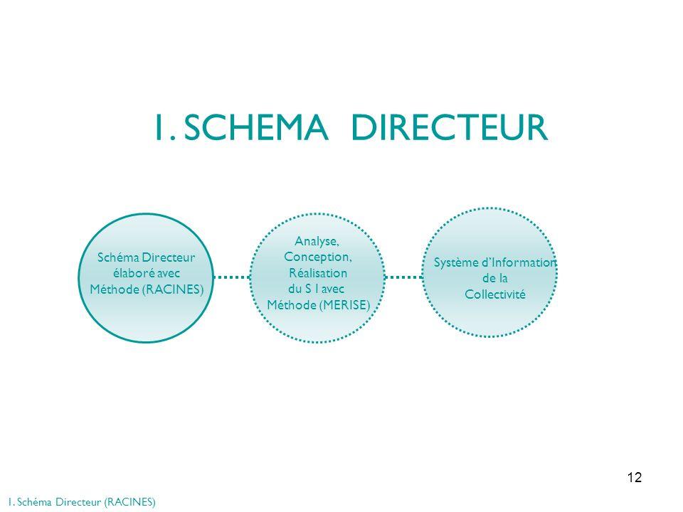 12 1. SCHEMA DIRECTEUR Schéma Directeur élaboré avec Méthode (RACINES) Système dInformation de la Collectivité Analyse, Conception, Réalisation du S I
