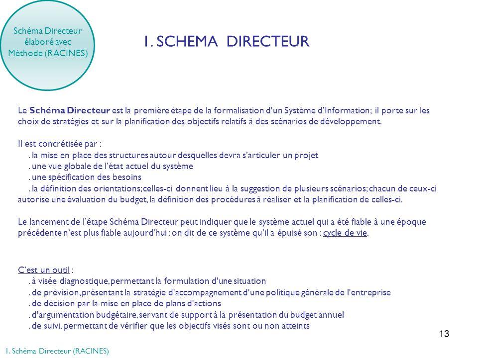 13 Schéma Directeur élaboré avec Méthode (RACINES) 1. SCHEMA DIRECTEUR Le Schéma Directeur est la première étape de la formalisation d'un Système dInf