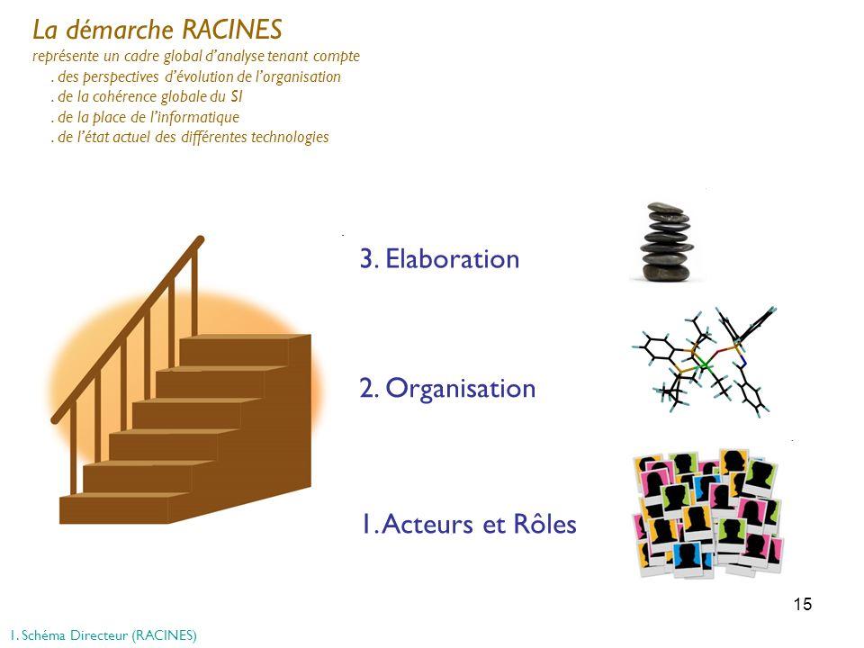 15 La démarche RACINES représente un cadre global danalyse tenant compte. des perspectives dévolution de lorganisation. de la cohérence globale du SI.