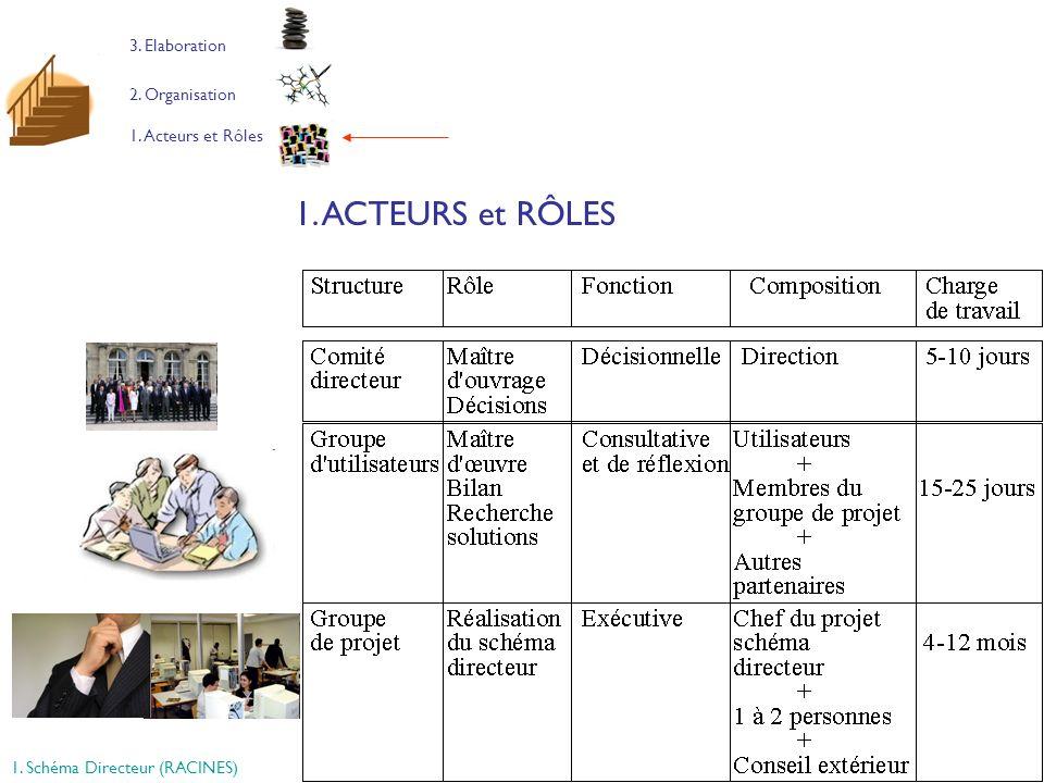 16 1. Acteurs et Rôles 2. Organisation 3. Elaboration 1. ACTEURS et RÔLES 1. Schéma Directeur (RACINES)