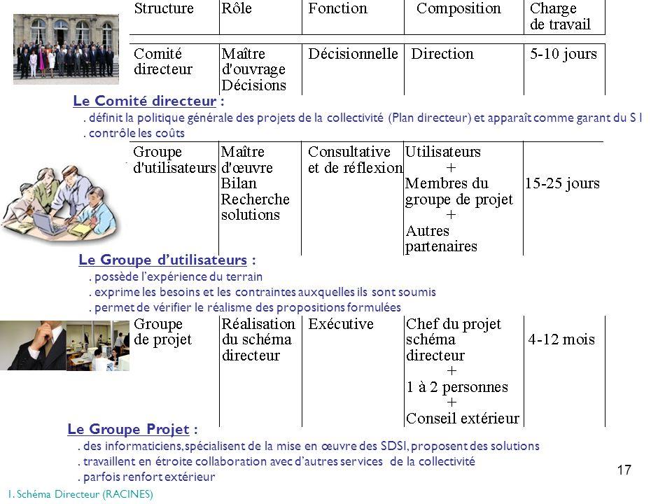 17 Le Comité directeur :. définit la politique générale des projets de la collectivité (Plan directeur) et apparaît comme garant du S I. contrôle les