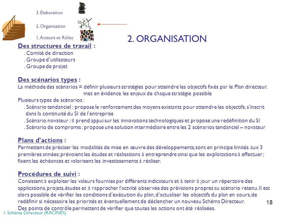 18 1. Acteurs et Rôles 2. Organisation 3. Elaboration 2. ORGANISATION Des structures de travail :. Comité de direction. Groupe dutilisateurs. Groupe d