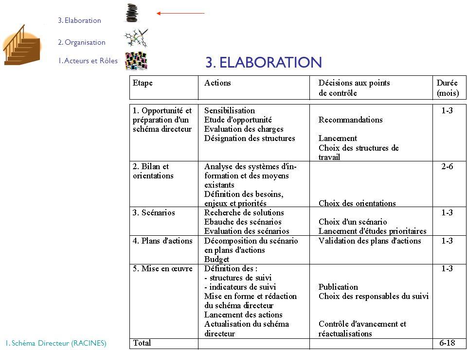 19 1. Acteurs et Rôles 2. Organisation 3. Elaboration 3. ELABORATION 1. Schéma Directeur (RACINES)