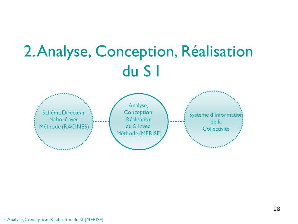 28 2. Analyse, Conception, Réalisation du S I Schéma Directeur élaboré avec Méthode (RACINES) Système dInformation de la Collectivité Analyse, Concept