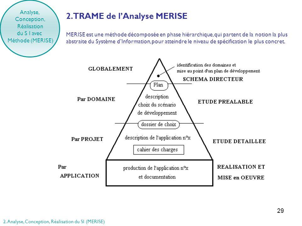 29 2. TRAME de lAnalyse MERISE MERISE est une méthode décomposée en phase hiérarchique, qui partent de la notion la plus abstraite du Système dInforma