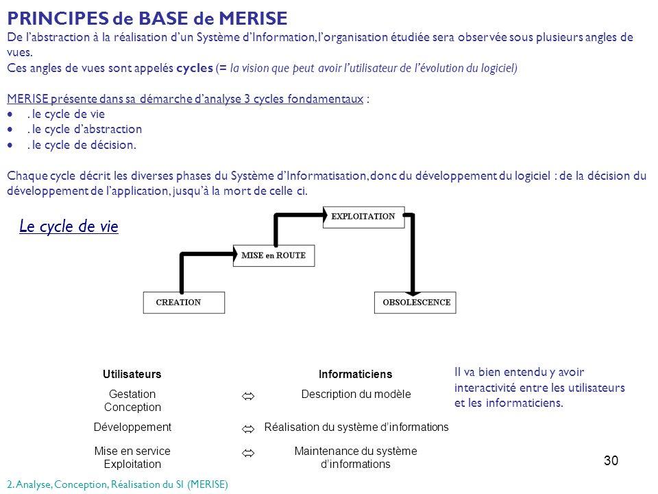 30 PRINCIPES de BASE de MERISE De labstraction à la réalisation dun Système dInformation, lorganisation étudiée sera observée sous plusieurs angles de