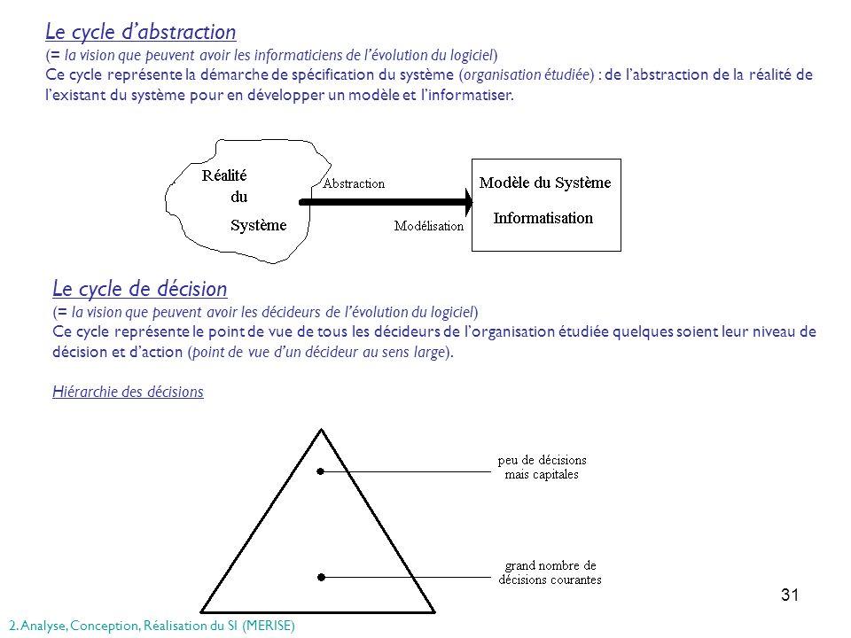 31 Le cycle dabstraction (= la vision que peuvent avoir les informaticiens de lévolution du logiciel) Ce cycle représente la démarche de spécification