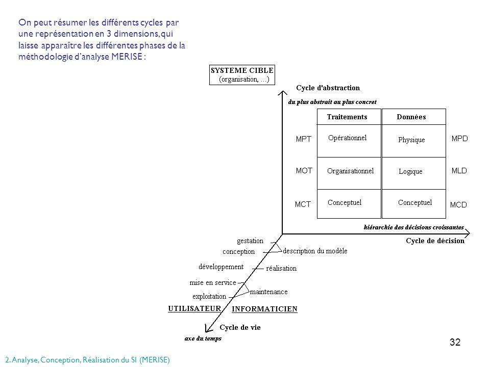 32 On peut résumer les différents cycles par une représentation en 3 dimensions, qui laisse apparaître les différentes phases de la méthodologie danal