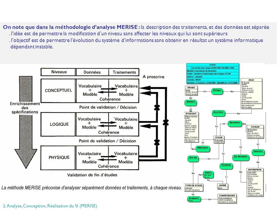 33 On note que dans la méthodologie danalyse MERISE : la description des traitements, et des données est séparée. lidée est de permettre la modificati