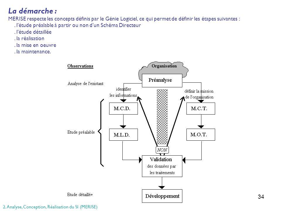 34 La démarche : MERISE respecte les concepts définis par le Génie Logiciel, ce qui permet de définir les étapes suivantes :. létude préalable à parti