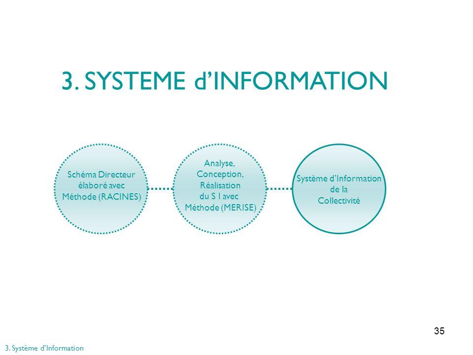 35 Schéma Directeur élaboré avec Méthode (RACINES) Analyse, Conception, Réalisation du S I avec Méthode (MERISE) Système dInformation de la Collectivi