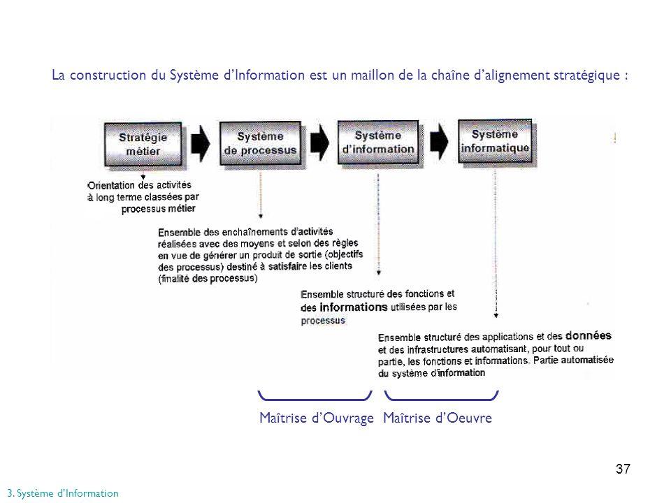37 La construction du Système dInformation est un maillon de la chaîne dalignement stratégique : Maîtrise dOuvrage Maîtrise dOeuvre 3. Système dInform