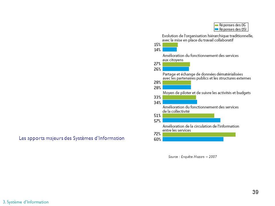 39 Source : Enquête Mazars – 2007 Les apports majeurs des Systèmes dInformation 3. Système dInformation