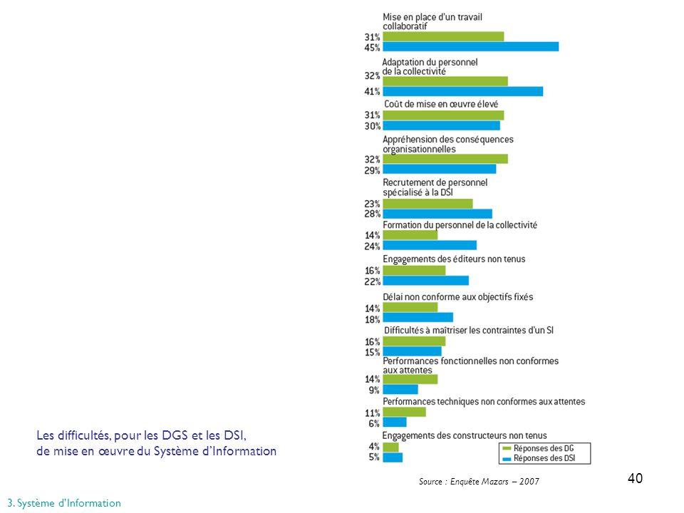 40 Source : Enquête Mazars – 2007 Les difficultés, pour les DGS et les DSI, de mise en œuvre du Système dInformation 3. Système dInformation
