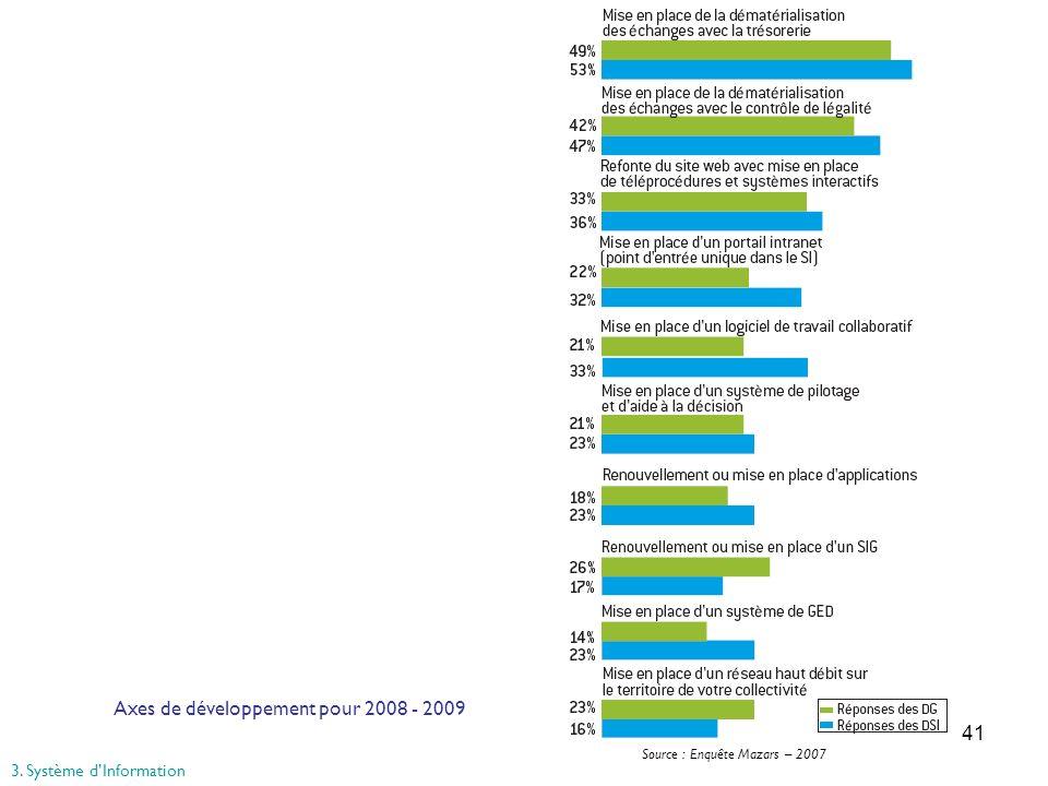 41 Source : Enquête Mazars – 2007 Axes de développement pour 2008 - 2009 3. Système dInformation