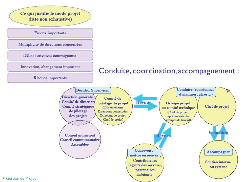 48 Conduite, coordination, accompagnement : 4. Gestion de Projet