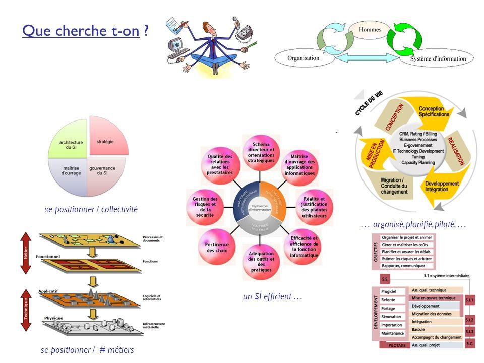 5 Que cherche t-on ? se positionner / collectivité se positionner / # métiers un SI efficient … … organisé, planifié, piloté, …