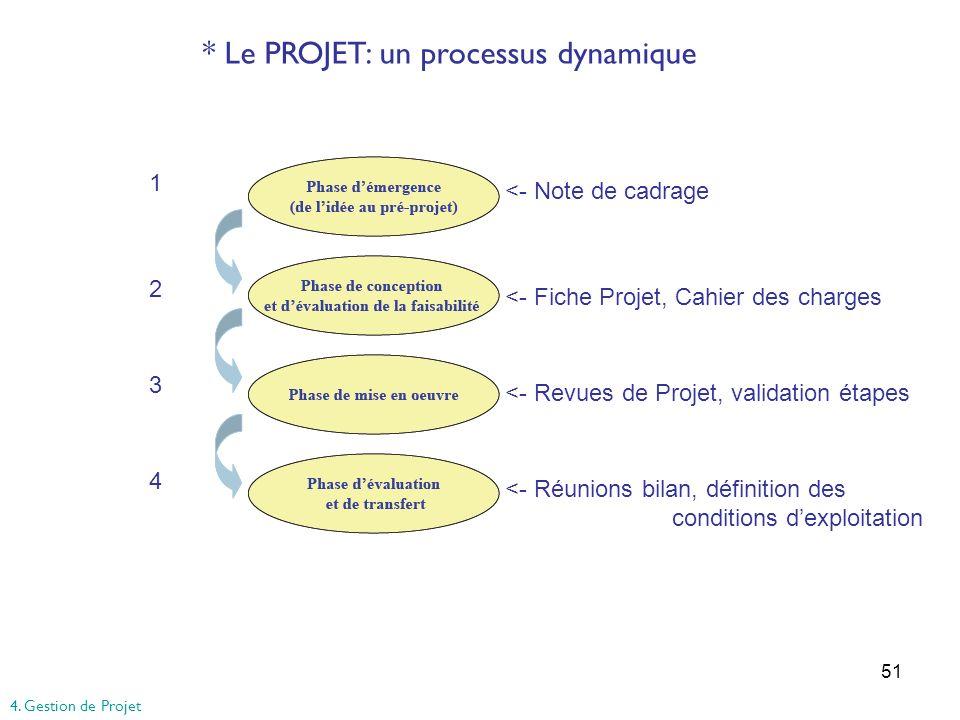 51 * Le PROJET: un processus dynamique 12341234 <- Note de cadrage <- Fiche Projet, Cahier des charges <- Revues de Projet, validation étapes <- Réuni