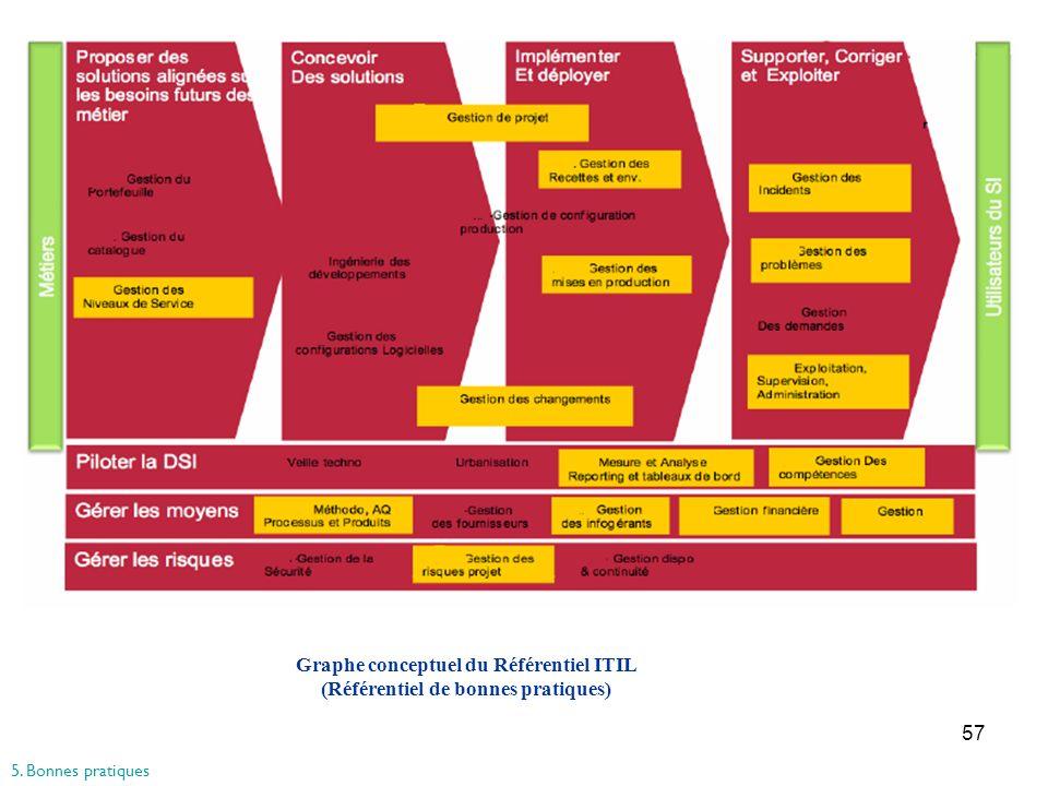57 Graphe conceptuel du Référentiel ITIL (Référentiel de bonnes pratiques) 5. Bonnes pratiques