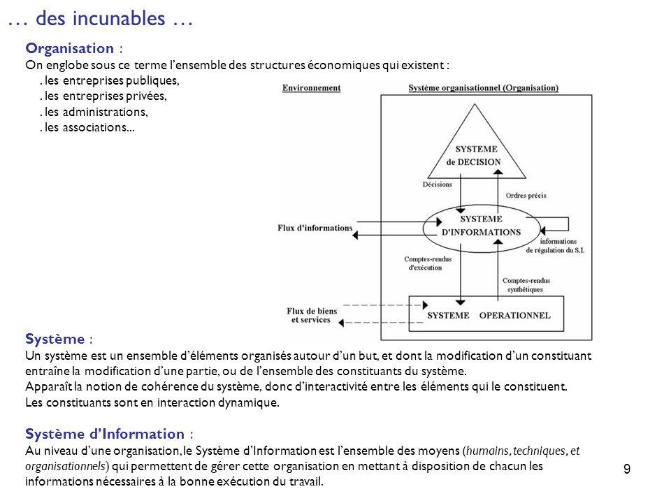 9 … des incunables … Organisation : On englobe sous ce terme lensemble des structures économiques qui existent :. les entreprises publiques,. les entr