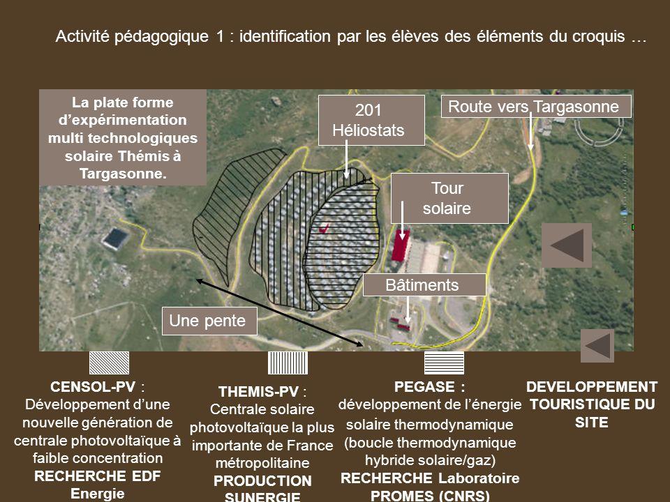 Activité pédagogique 1 : identification par les élèves des éléments du croquis … Tour solaire 201 Héliostats Route vers Targasonne Bâtiments PEGASE :