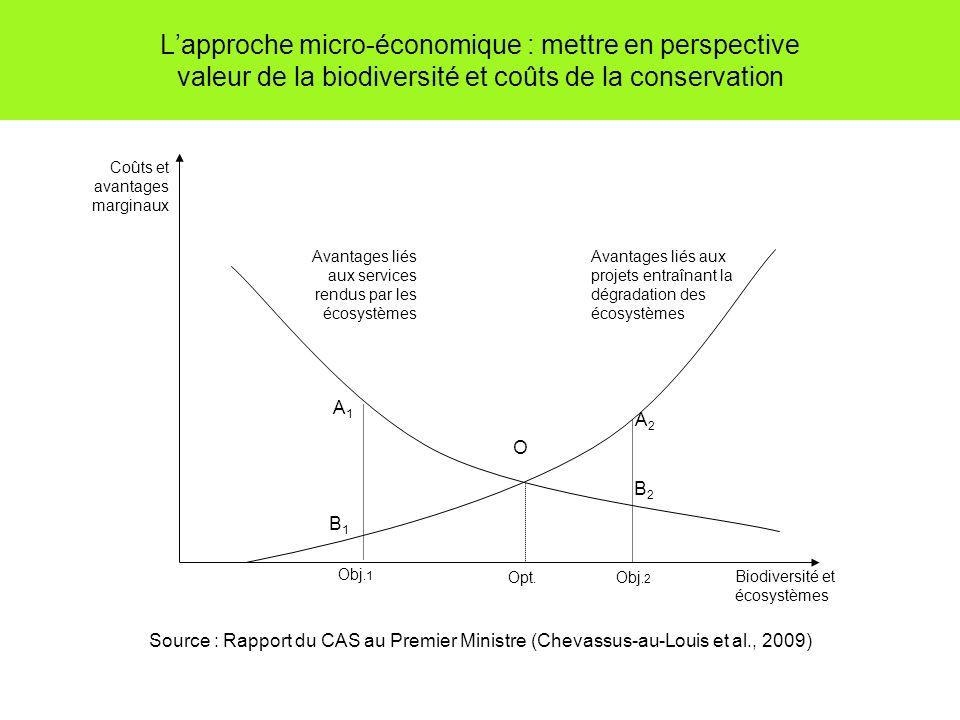 Lapproche micro-économique : mettre en perspective valeur de la biodiversité et coûts de la conservation Source : Rapport du CAS au Premier Ministre (
