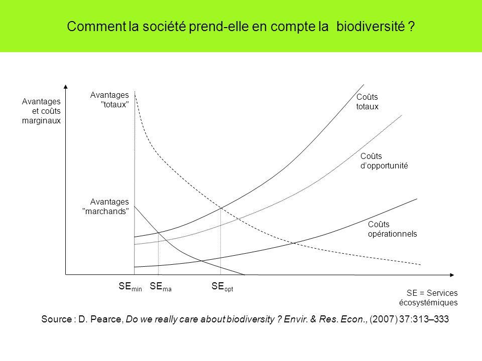 Comment la société prend-elle en compte la biodiversité ? Source : D. Pearce, Do we really care about biodiversity ? Envir. & Res. Econ., (2007) 37:31