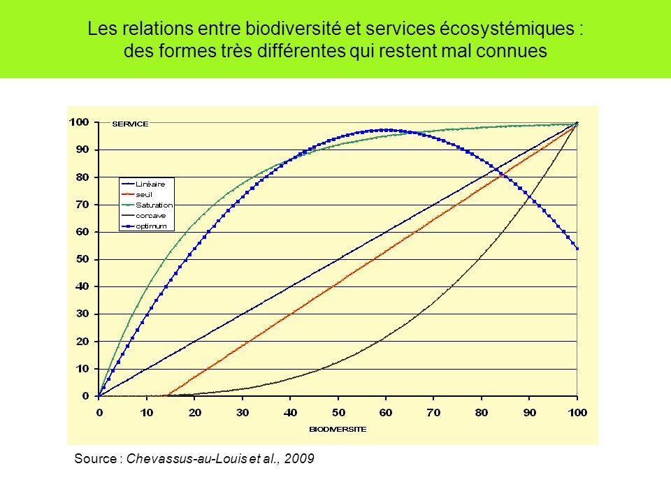 Les relations entre biodiversité et services écosystémiques : des formes très différentes qui restent mal connues Source : Chevassus-au-Louis et al.,