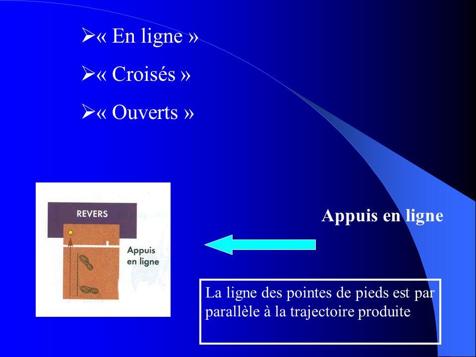 Appuis en ligne « En ligne » « Croisés » « Ouverts » La ligne des pointes de pieds est par parallèle à la trajectoire produite