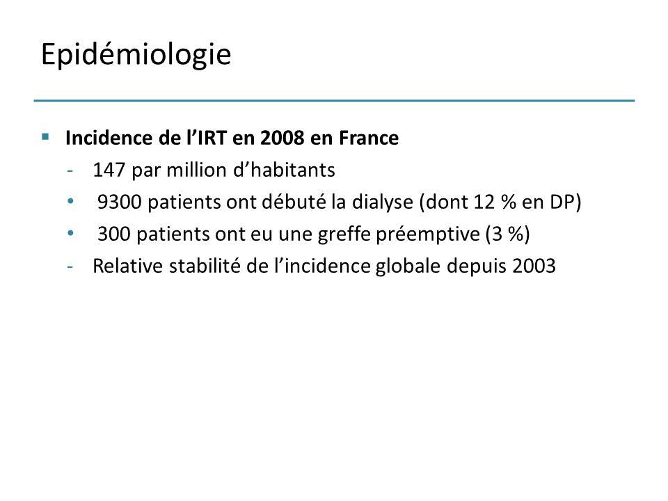 Incidence de lIRT en 2008 en France -147 par million dhabitants 9300 patients ont débuté la dialyse (dont 12 % en DP) 300 patients ont eu une greffe p