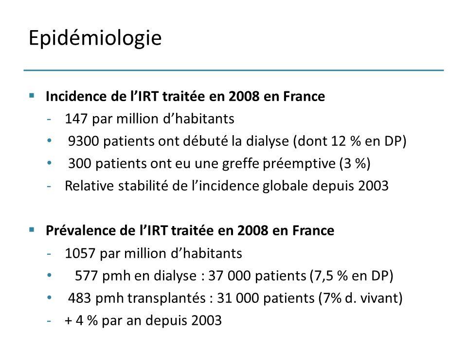 Incidence de lIRT traitée en 2008 en France -147 par million dhabitants 9300 patients ont débuté la dialyse (dont 12 % en DP) 300 patients ont eu une
