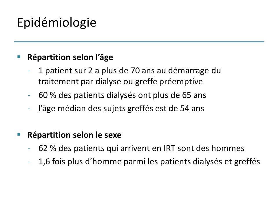Répartition selon lâge -1 patient sur 2 a plus de 70 ans au démarrage du traitement par dialyse ou greffe préemptive -60 % des patients dialysés ont p