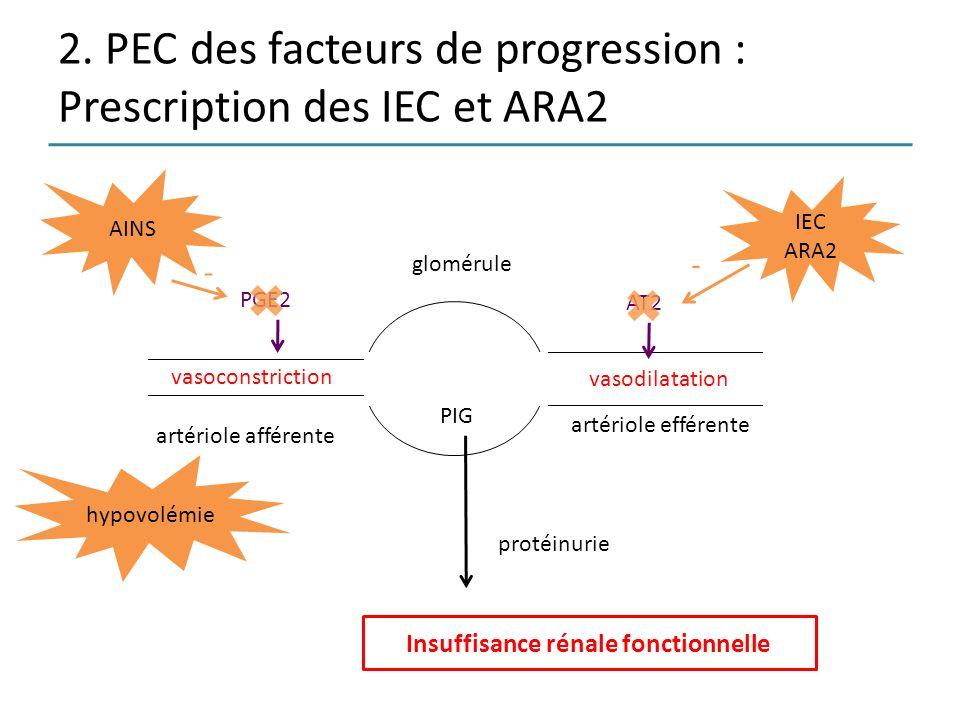 2. PEC des facteurs de progression : Prescription des IEC et ARA2 vasodilatation artériole afférente artériole efférente glomérule protéinurie PIG IEC