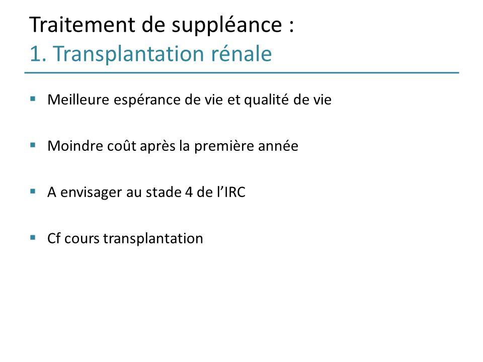 Traitement de suppléance : 1. Transplantation rénale Meilleure espérance de vie et qualité de vie Moindre coût après la première année A envisager au